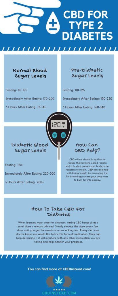 CBD pour le diabète de type 2