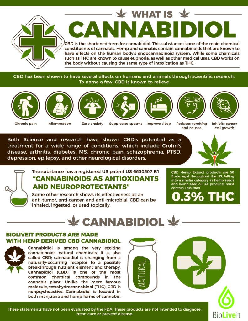 Qu'est-ce que l'infographie sur le cannibidoil